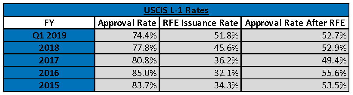 New USCIS Data Confirms Higher Rate of RFEs and Denials