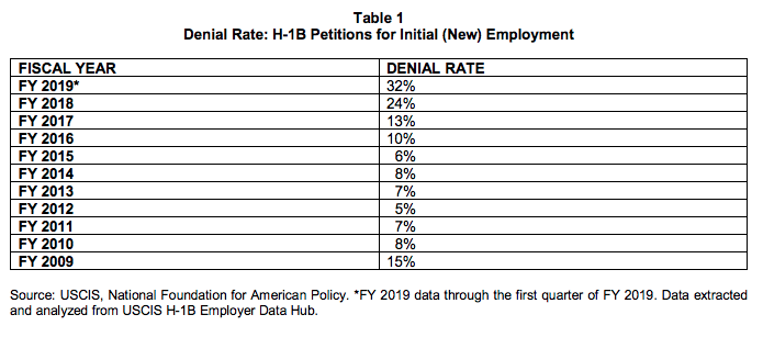 Data From USCIS Shows Increase of H-1B Denials in 2019